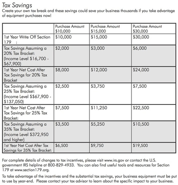 IRS Tax Savings Chart
